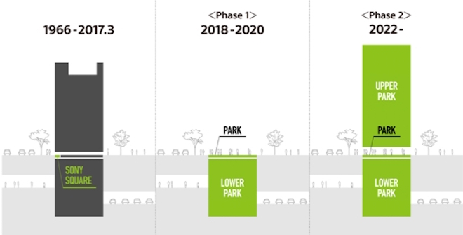 Ginza Sony Parkプロジェクトのロードマップ