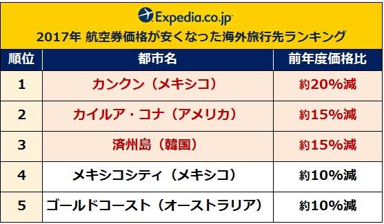 expedia-2017ranking_2
