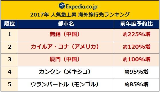 expedia-2017ranking_3