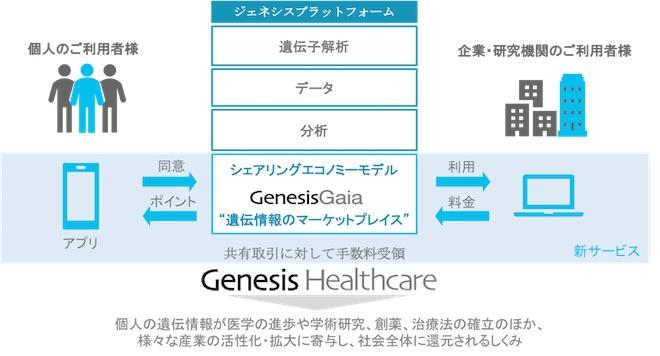 GenesisGaia1