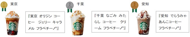 ★「47 JIMOTO フラペチーノ®」でコーヒーを使用した商品でオーダーが多い都道府県ランキング