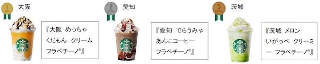 ★「47 JIMOTO フラペチーノ®」で発売前にSNSで話題になった都道府県ランキング