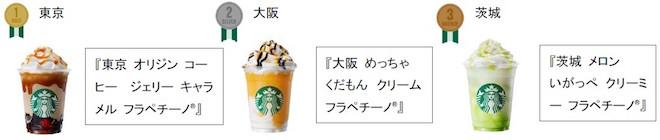 ★「47 JIMOTO フラペチーノ®」の発売初日にオーダーが多かった都道府県ランキング